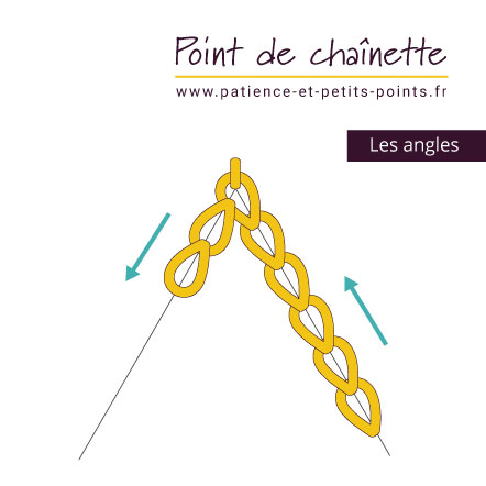 Le point de chaînette - les angles