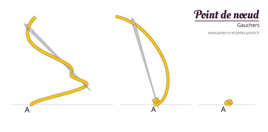 Schéma pour faire un point de nœud - gaucher - Patience et Petits Points