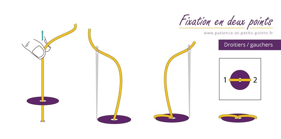 fixation en deux points – www.patience-et-petits-points.fr