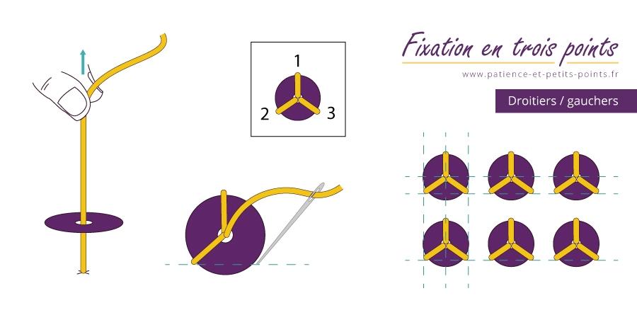 Poser une paillette isolée, fixation en trois points – www.patience-et-petits-points.fr