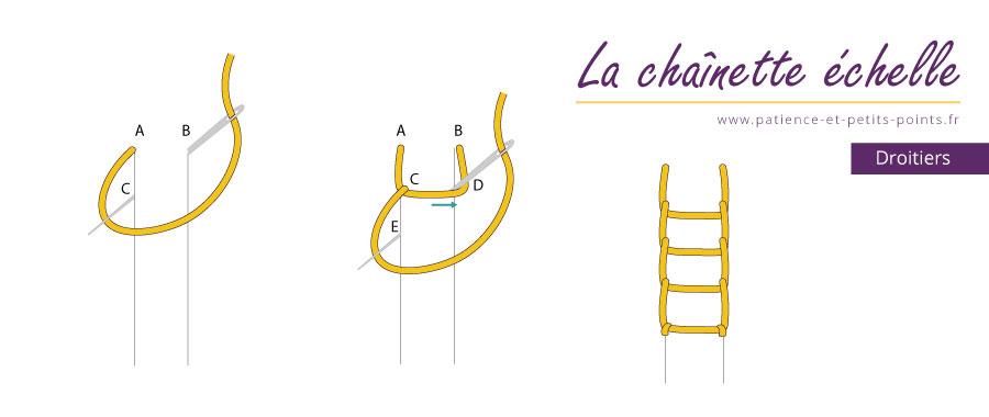point de chaînette échelle - schéma pour droitiers