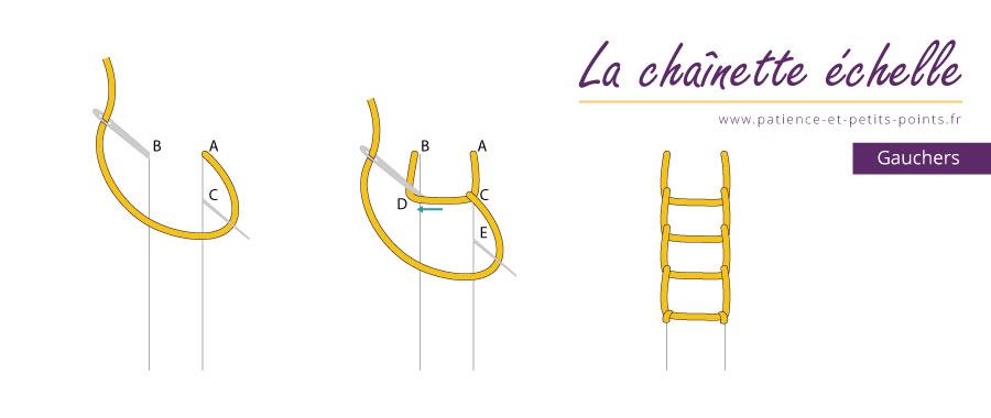 chaînette échelle - schéma pour les gauchers